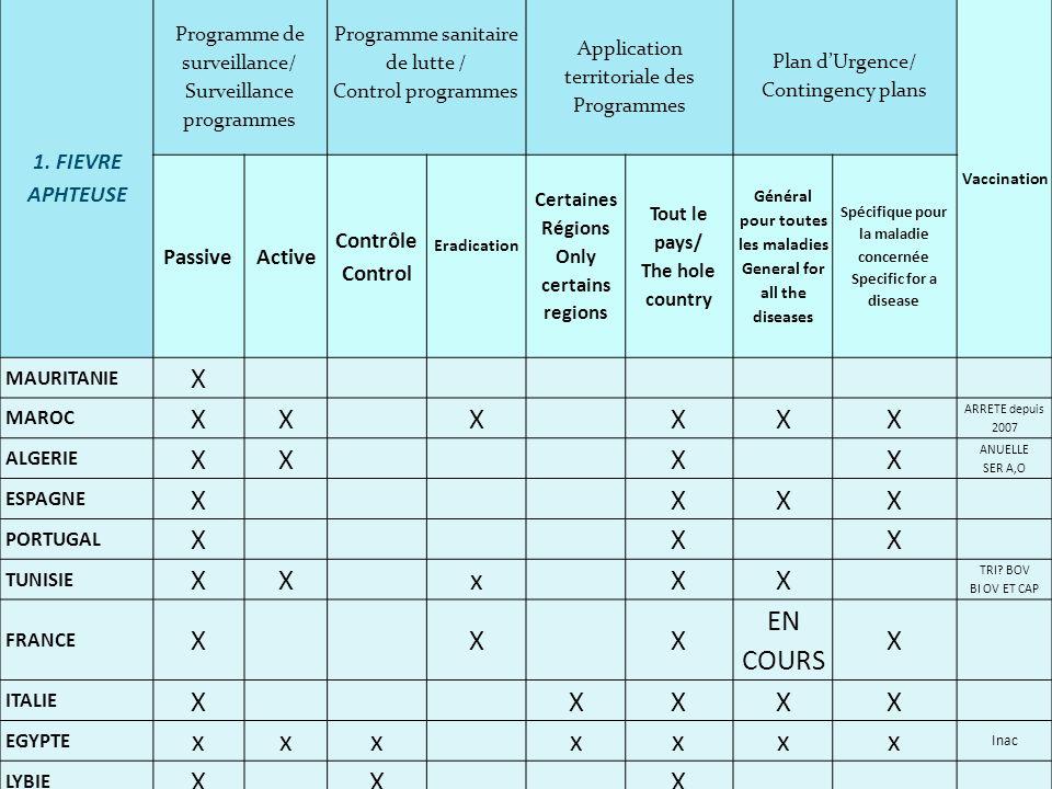 X x EN COURS 1. FIEVRE APHTEUSE Passive Active Contrôle Control