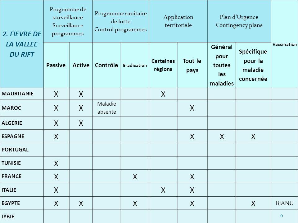 X 2. FIEVRE DE LA VALLEE DU RIFT Passive Active Contrôle Tout le pays