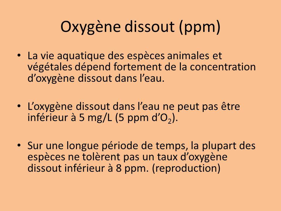 Oxygène dissout (ppm) La vie aquatique des espèces animales et végétales dépend fortement de la concentration d'oxygène dissout dans l'eau.