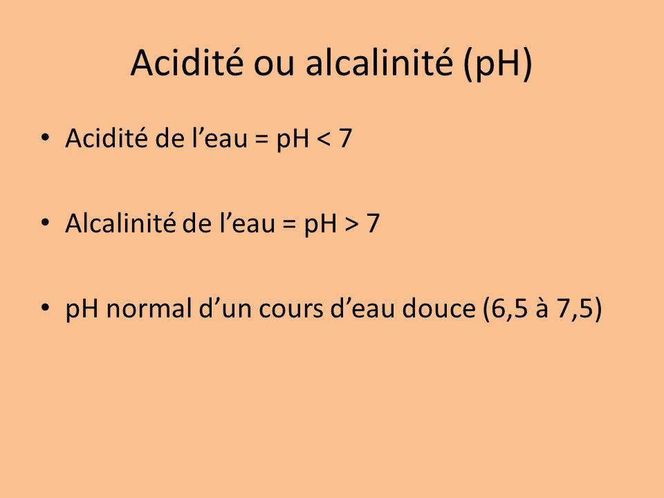 Acidité ou alcalinité (pH)