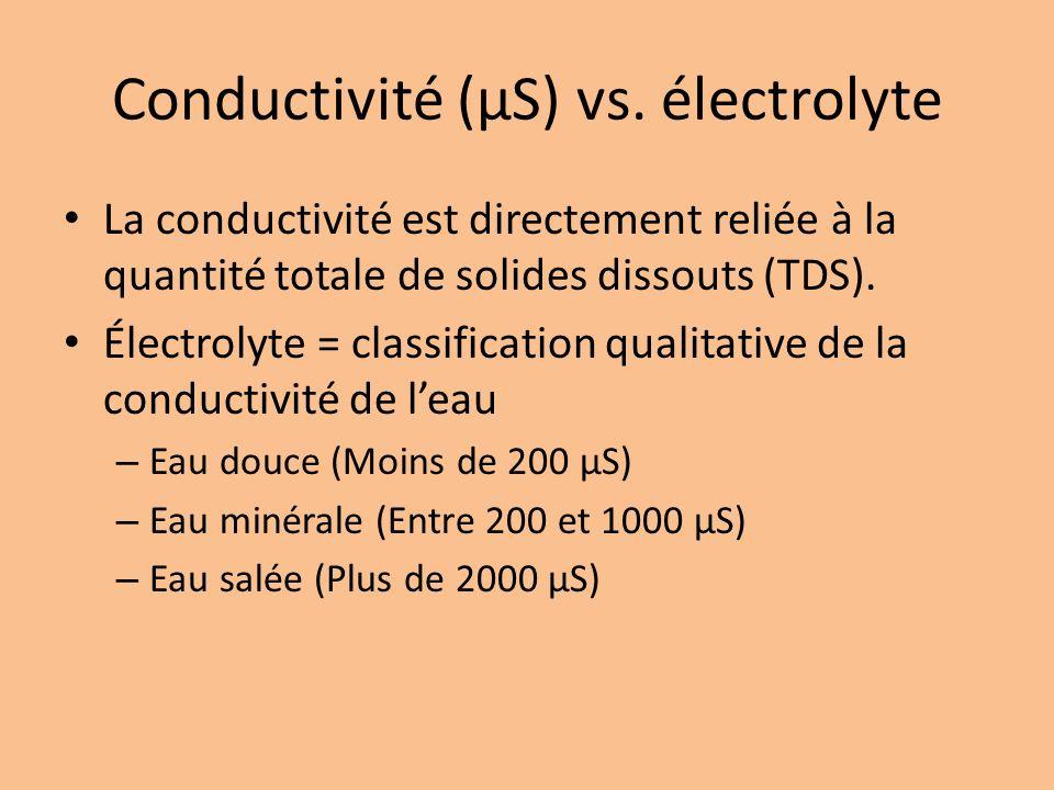 Conductivité (µS) vs. électrolyte
