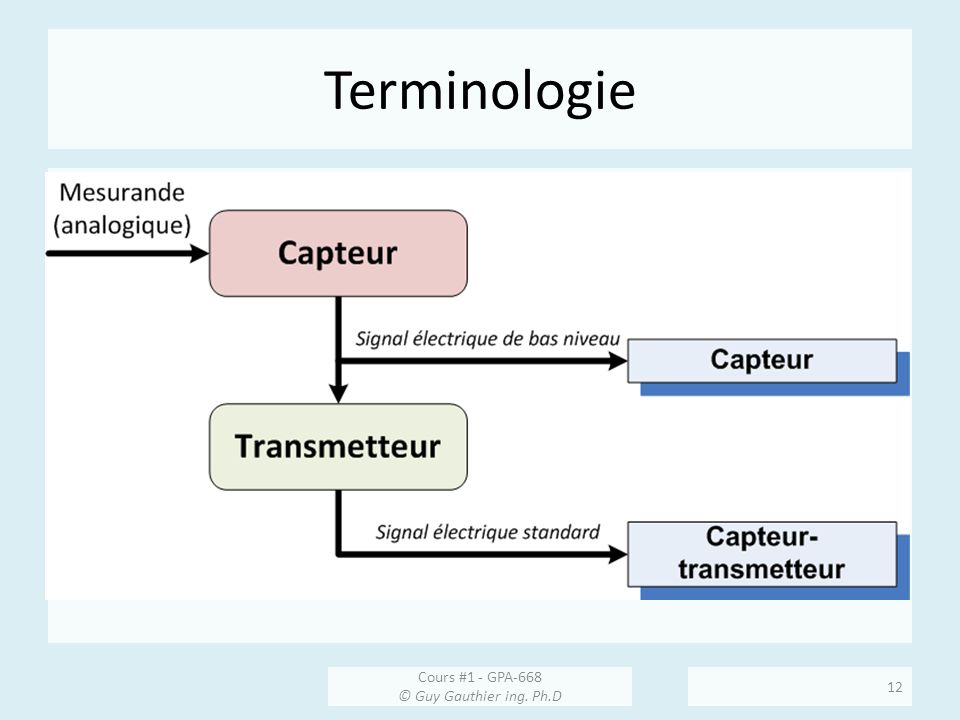 Terminologie Cours #1 - GPA-668 © Guy Gauthier ing. Ph.D