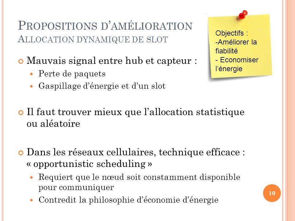 Propositions d'amélioration Allocation dynamique de slot