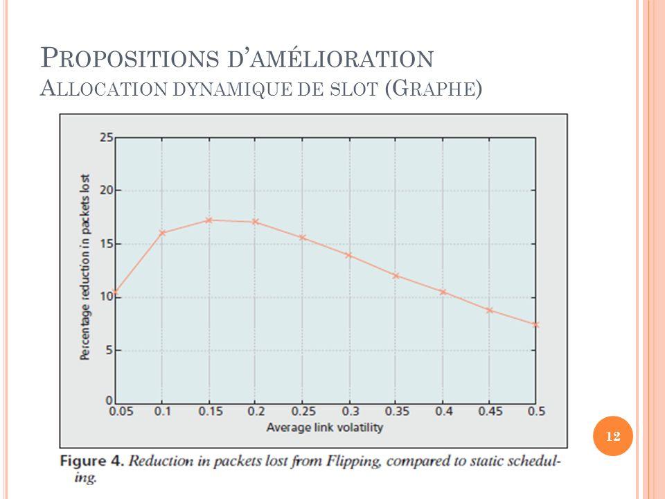 Propositions d'amélioration Allocation dynamique de slot (Graphe)