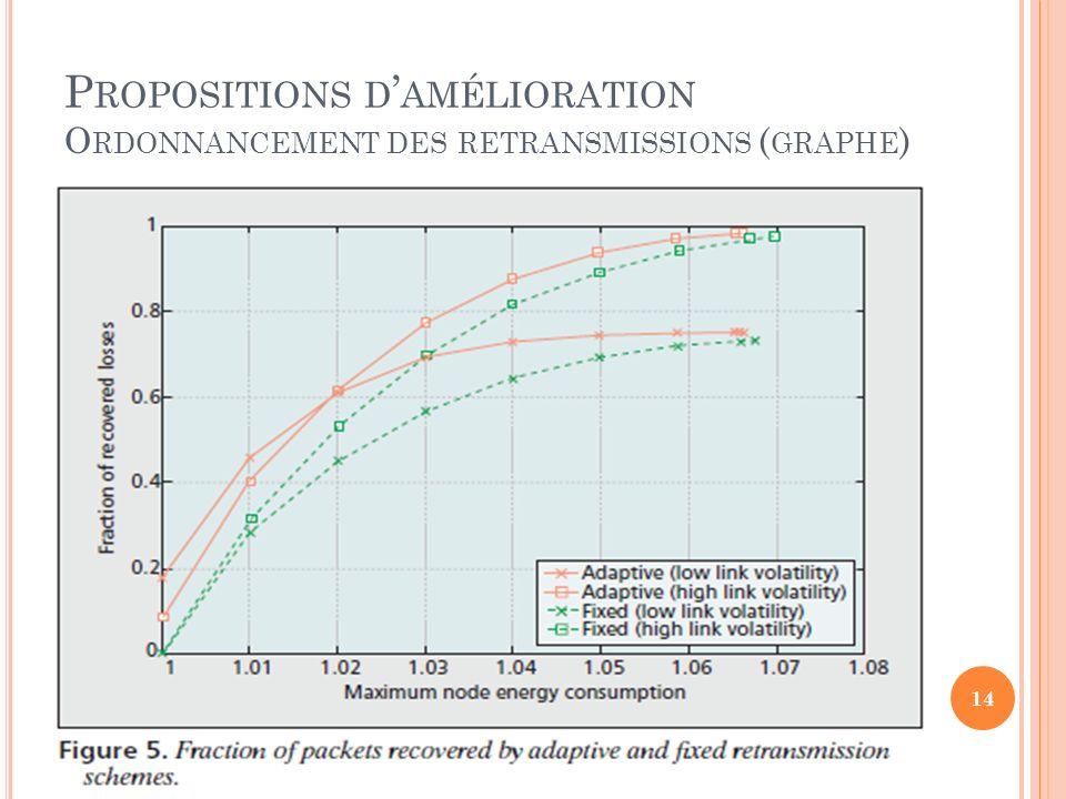 Propositions d'amélioration Ordonnancement des retransmissions (graphe)