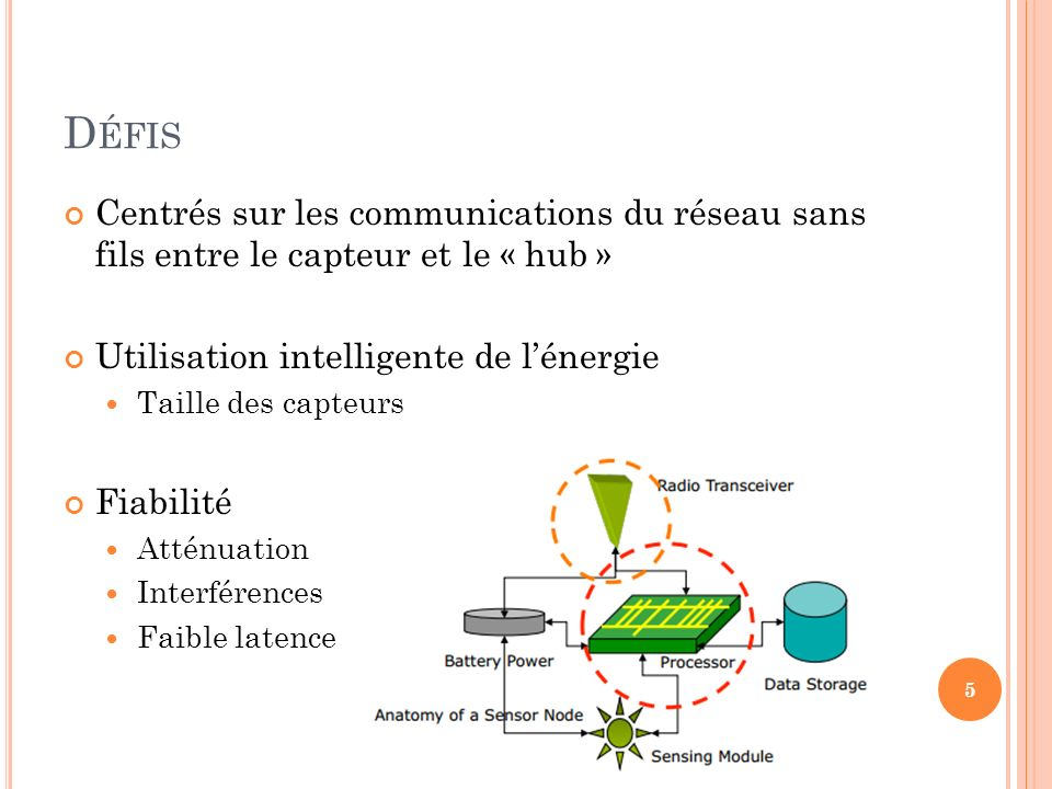 Défis Centrés sur les communications du réseau sans fils entre le capteur et le « hub » Utilisation intelligente de l'énergie.
