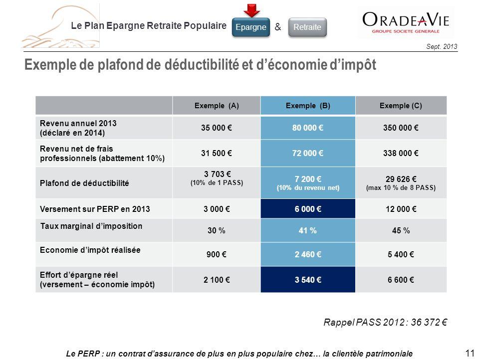 Exemple de plafond de déductibilité et d'économie d'impôt
