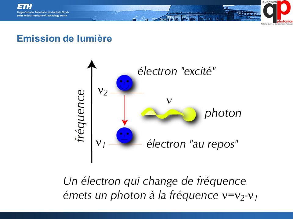 Emission de lumière