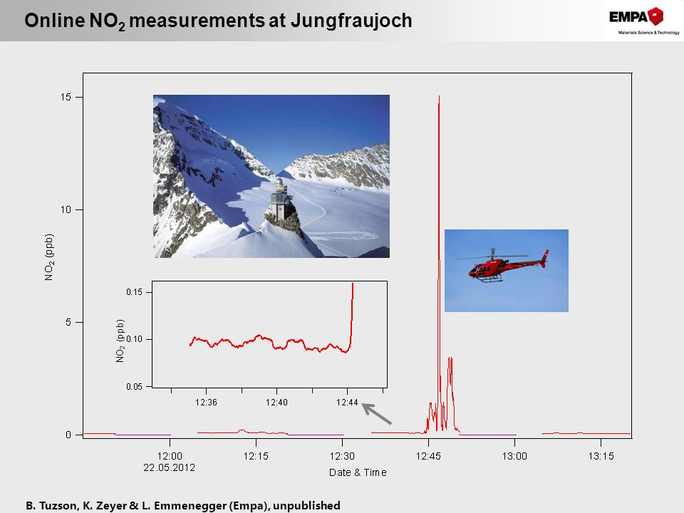 Online NO2 measurements at Jungfraujoch