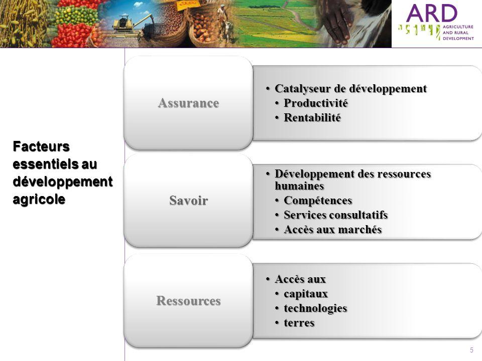 Facteurs essentiels au développement agricole