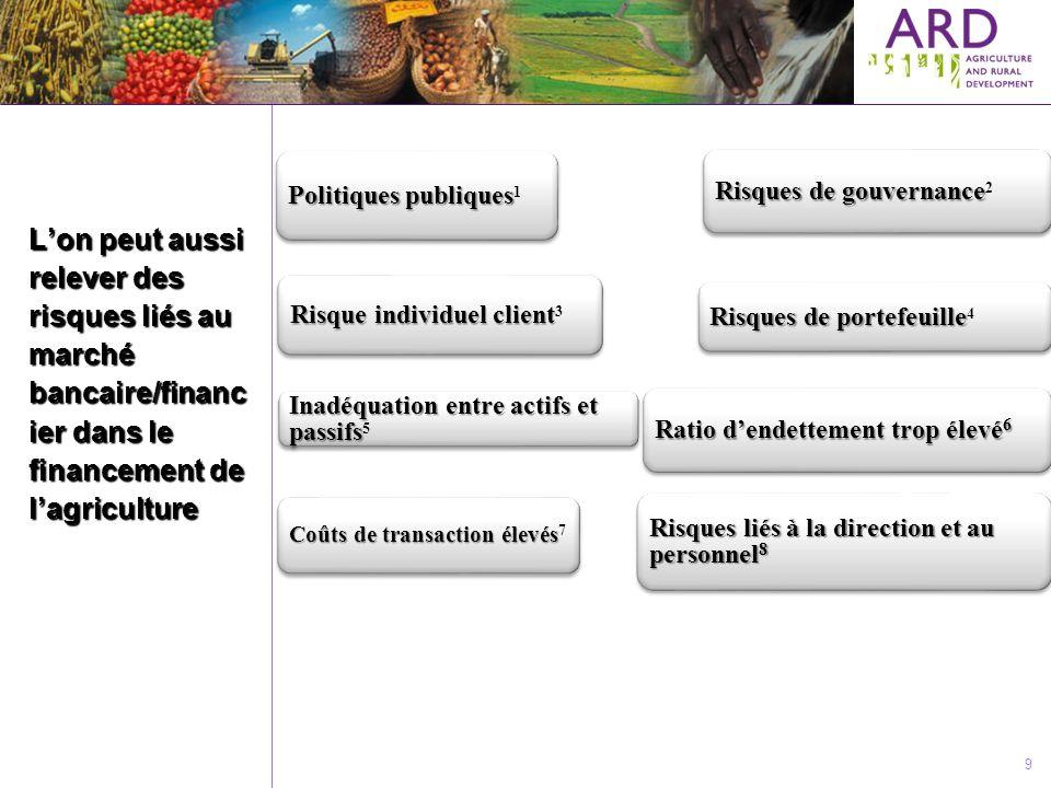 Politiques publiques1 Risques de gouvernance2. Risques de portefeuille4. Risque individuel client3.