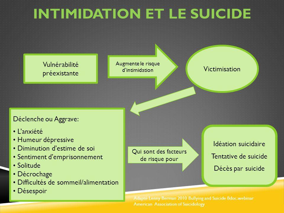 Intimidation et le suicide