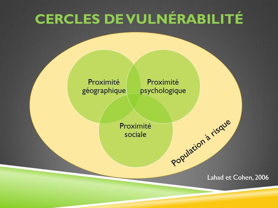Cercles de vulnérabilité