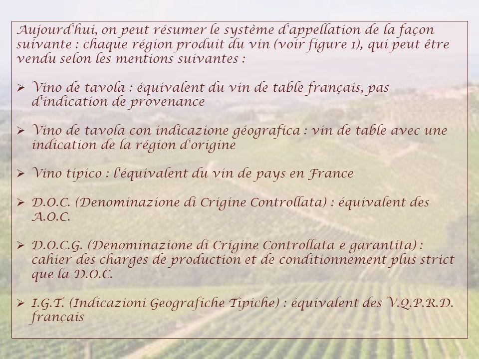 Aujourd hui, on peut résumer le système d appellation de la façon suivante : chaque région produit du vin (voir figure 1), qui peut être vendu selon les mentions suivantes :