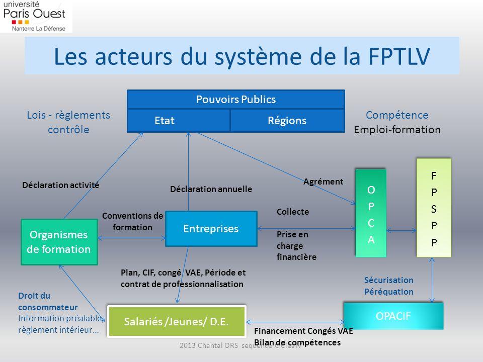 Les acteurs du système de la FPTLV
