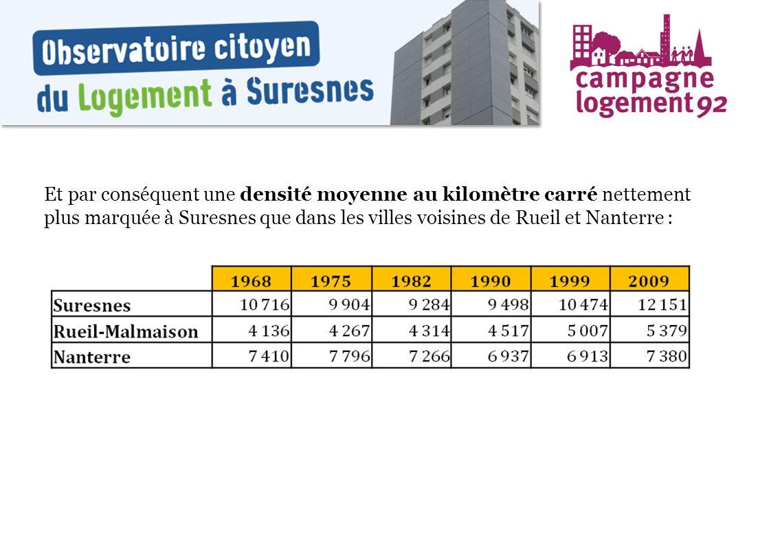 Et par conséquent une densité moyenne au kilomètre carré nettement plus marquée à Suresnes que dans les villes voisines de Rueil et Nanterre :