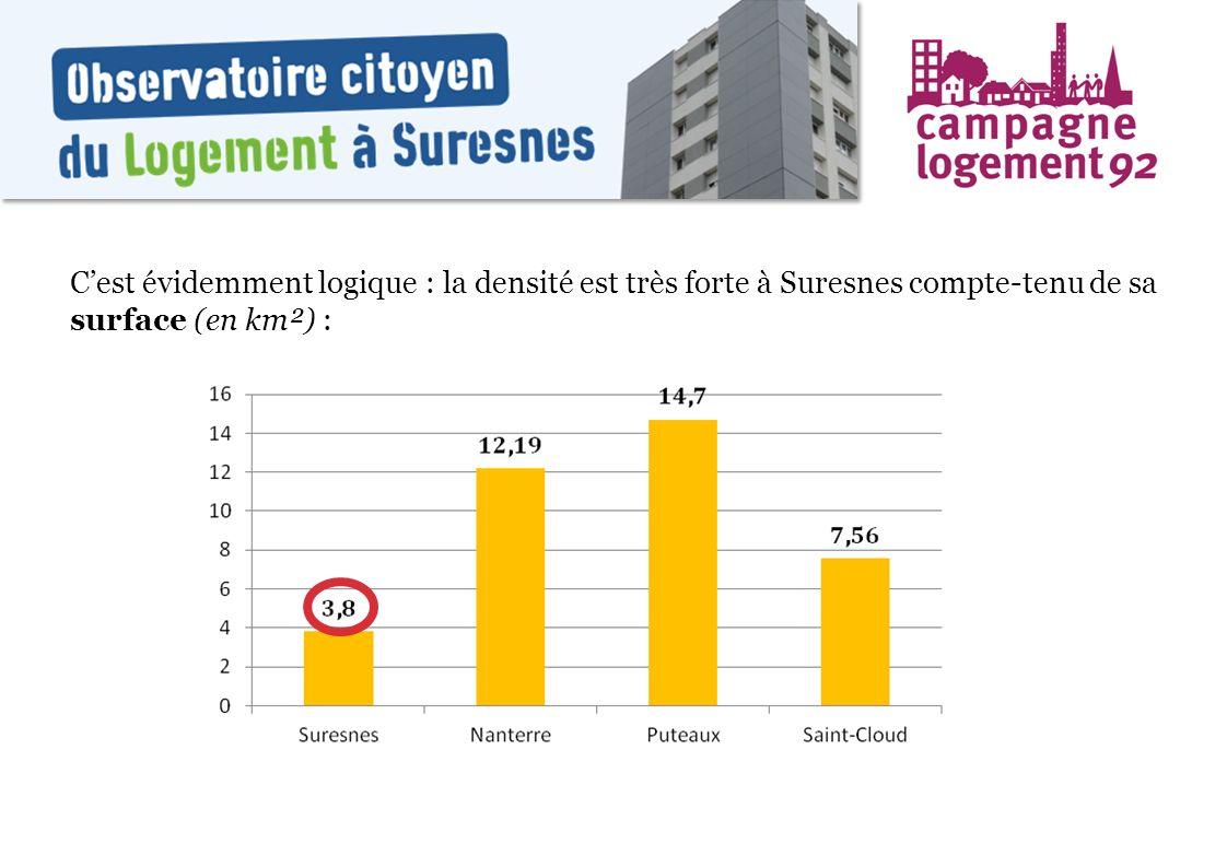 C'est évidemment logique : la densité est très forte à Suresnes compte-tenu de sa surface (en km²) :
