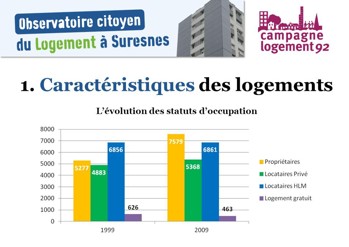 L'évolution des statuts d'occupation