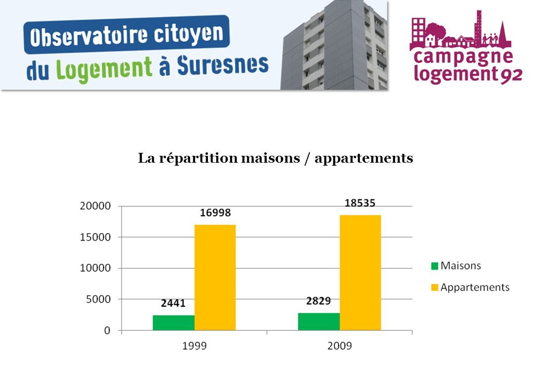 La répartition maisons / appartements