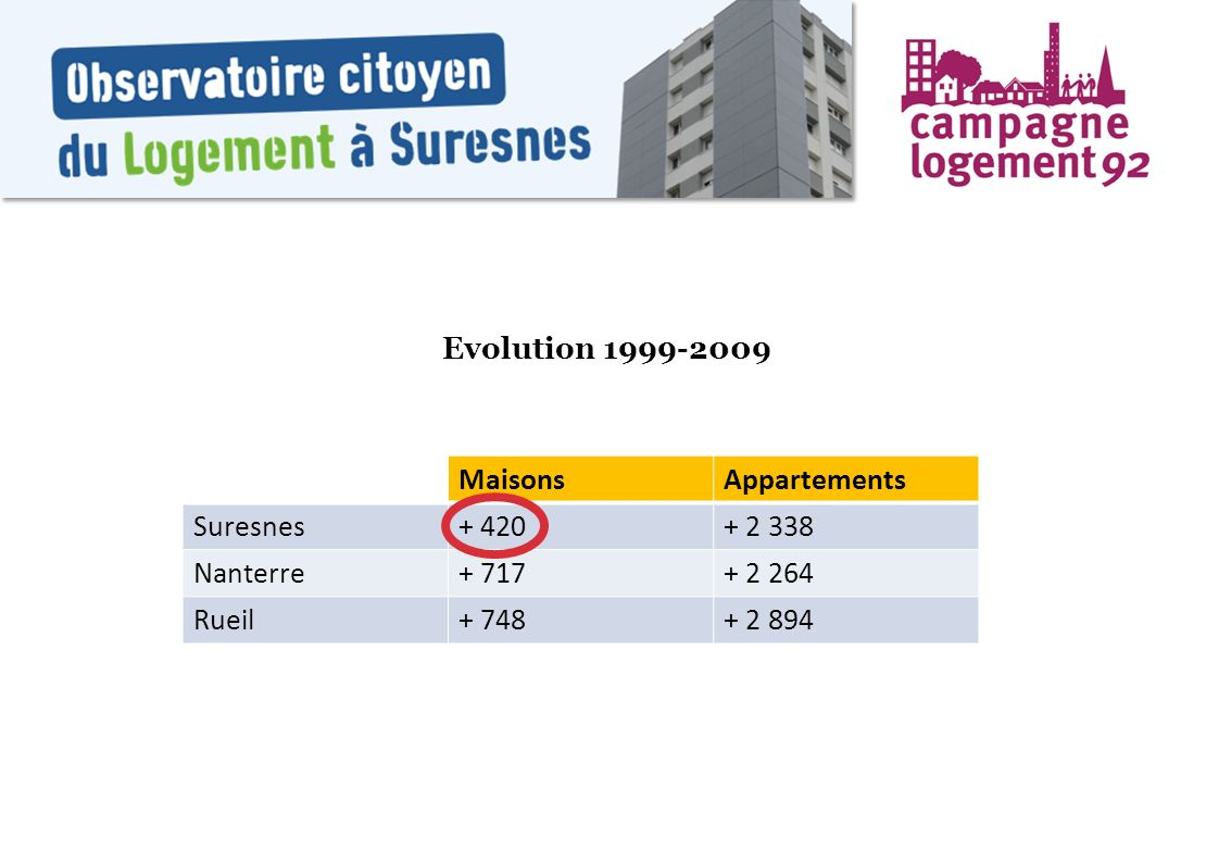 Evolution 1999-2009 Maisons. Appartements. Suresnes. + 420. + 2 338. Nanterre. + 717. + 2 264.