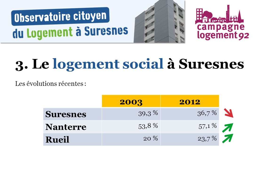 3. Le logement social à Suresnes