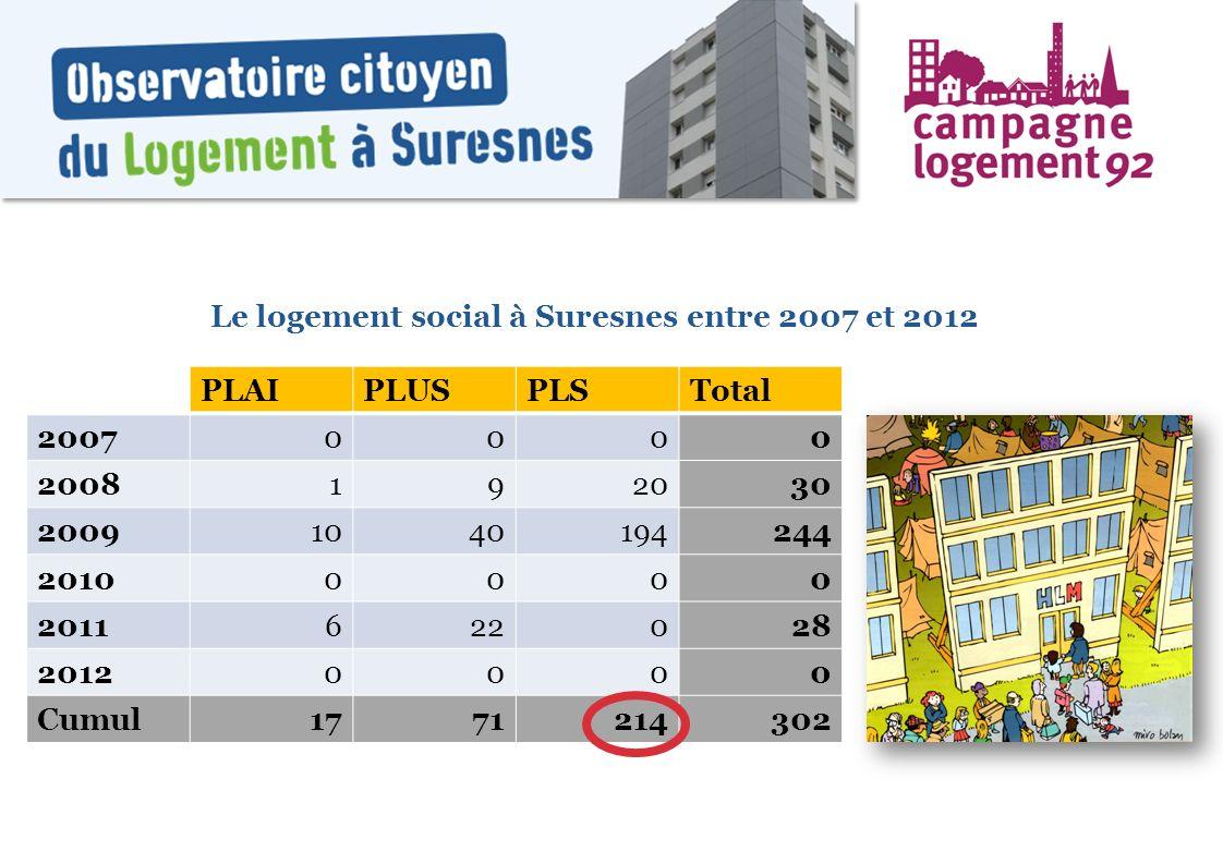 Le logement social à Suresnes entre 2007 et 2012