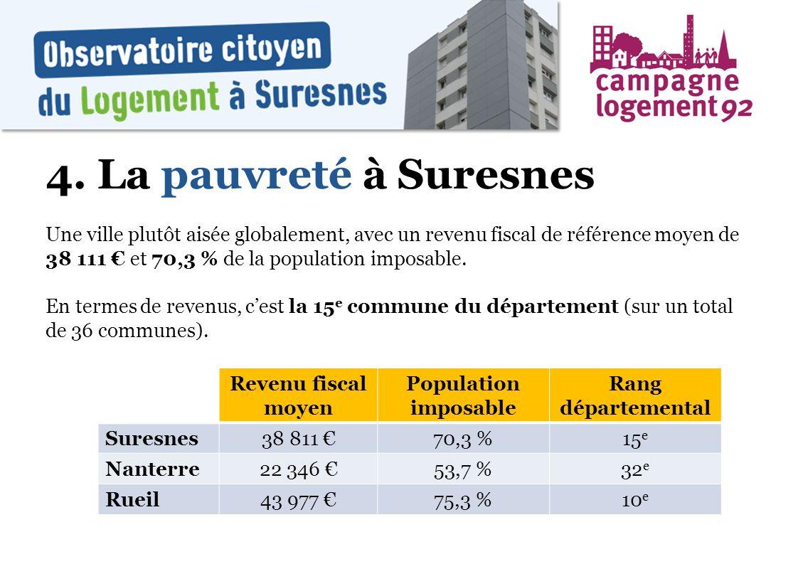 4. La pauvreté à Suresnes