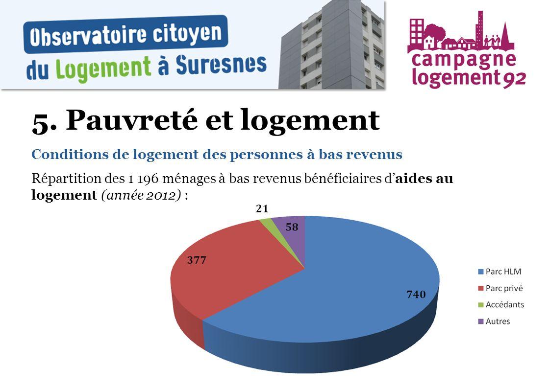 5. Pauvreté et logement Conditions de logement des personnes à bas revenus.