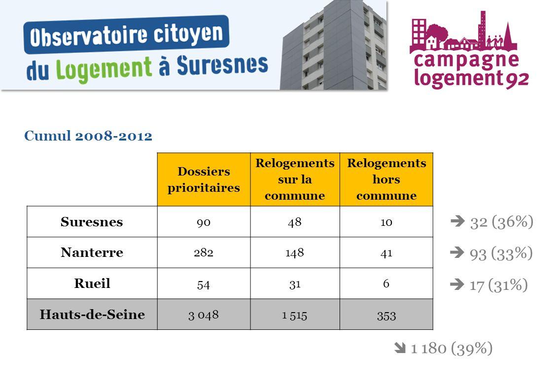  32 (36%)  93 (33%)  17 (31%)  1 180 (39%) Cumul 2008-2012