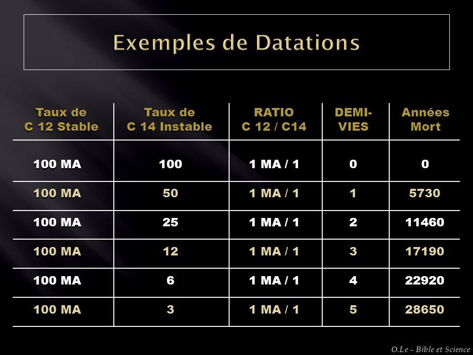 Exemples de Datations Taux de C 12 Stable C 14 Instable RATIO