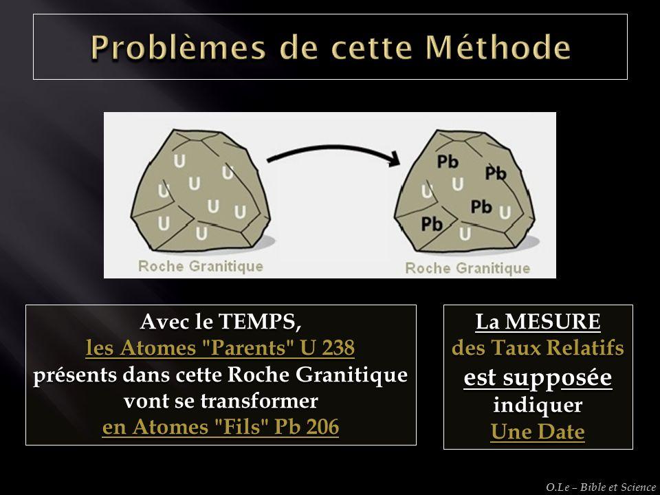 Problèmes de cette Méthode