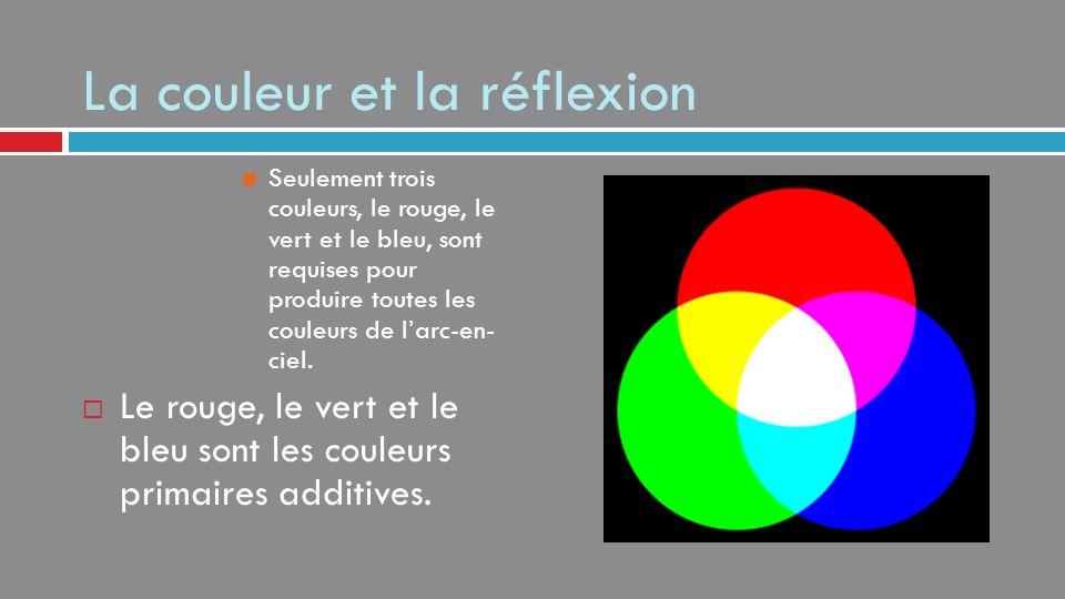 La couleur et la réflexion