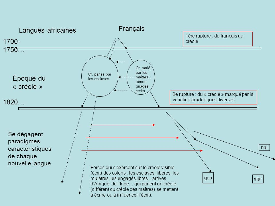 Français Langues africaines 1700-1750… Époque du « créole » 1820…