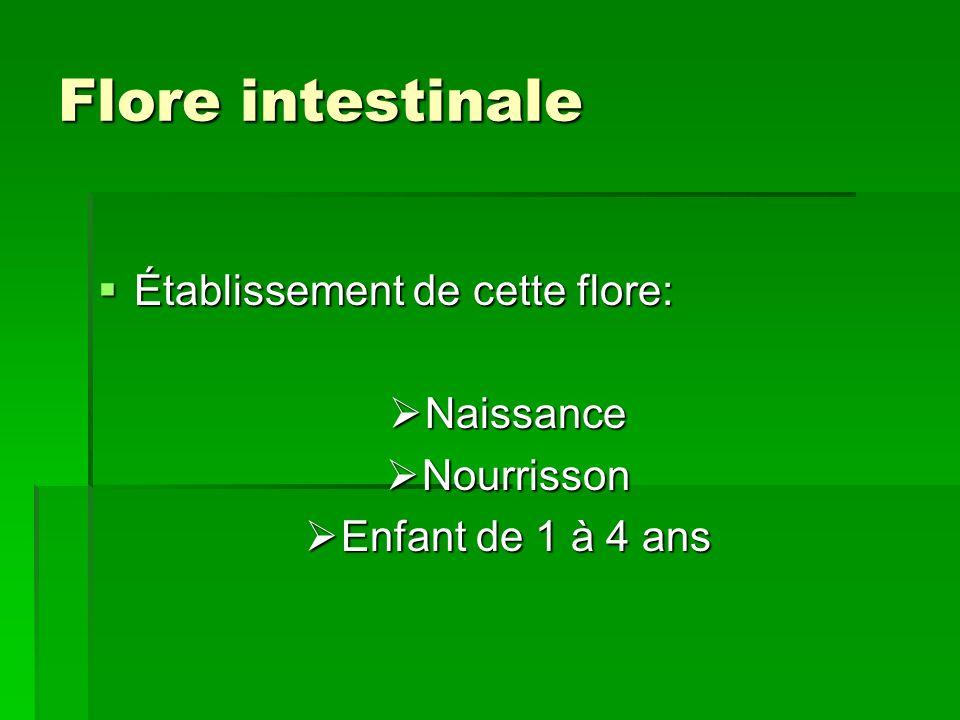 Flore intestinale Établissement de cette flore: Naissance Nourrisson