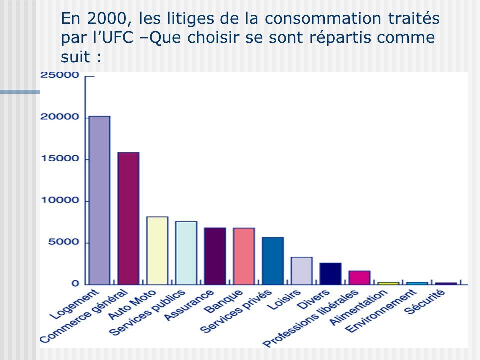 En 2000, les litiges de la consommation traités par l'UFC –Que choisir se sont répartis comme suit :