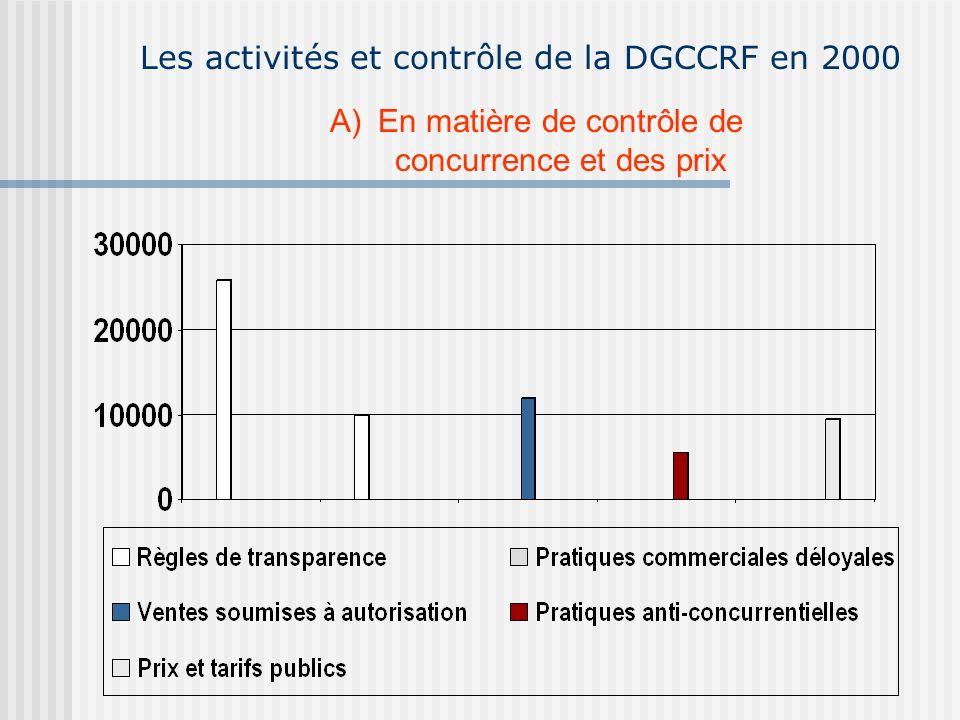 Les activités et contrôle de la DGCCRF en 2000