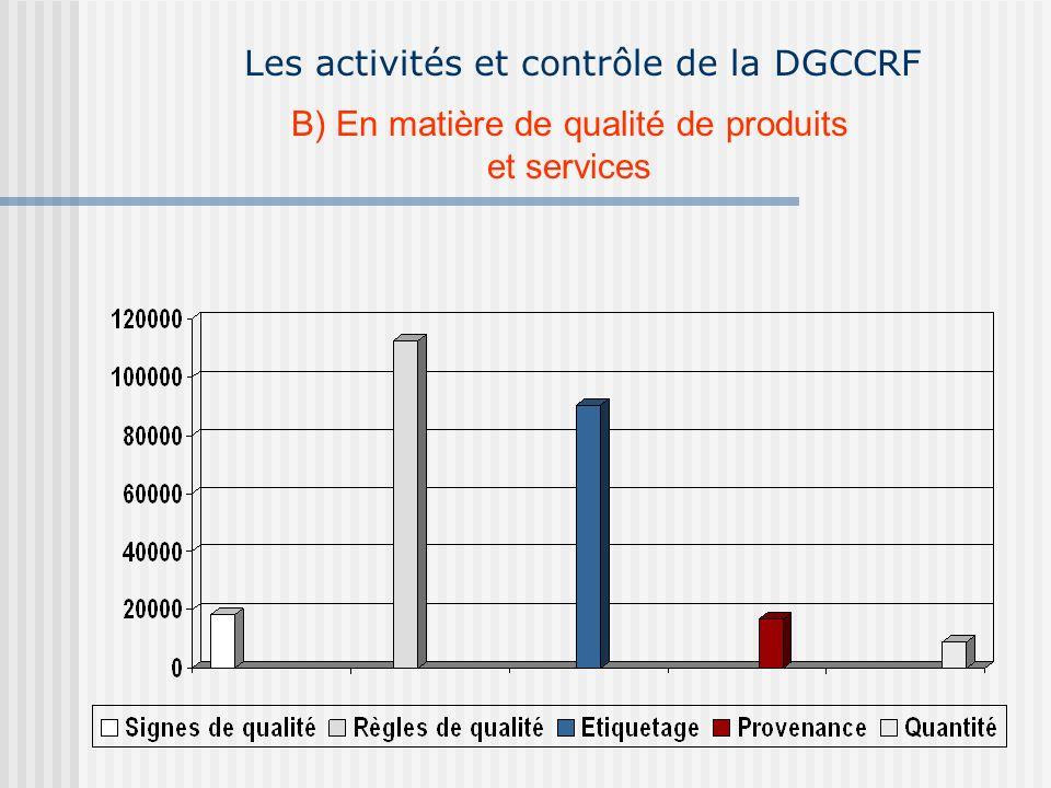 Les activités et contrôle de la DGCCRF
