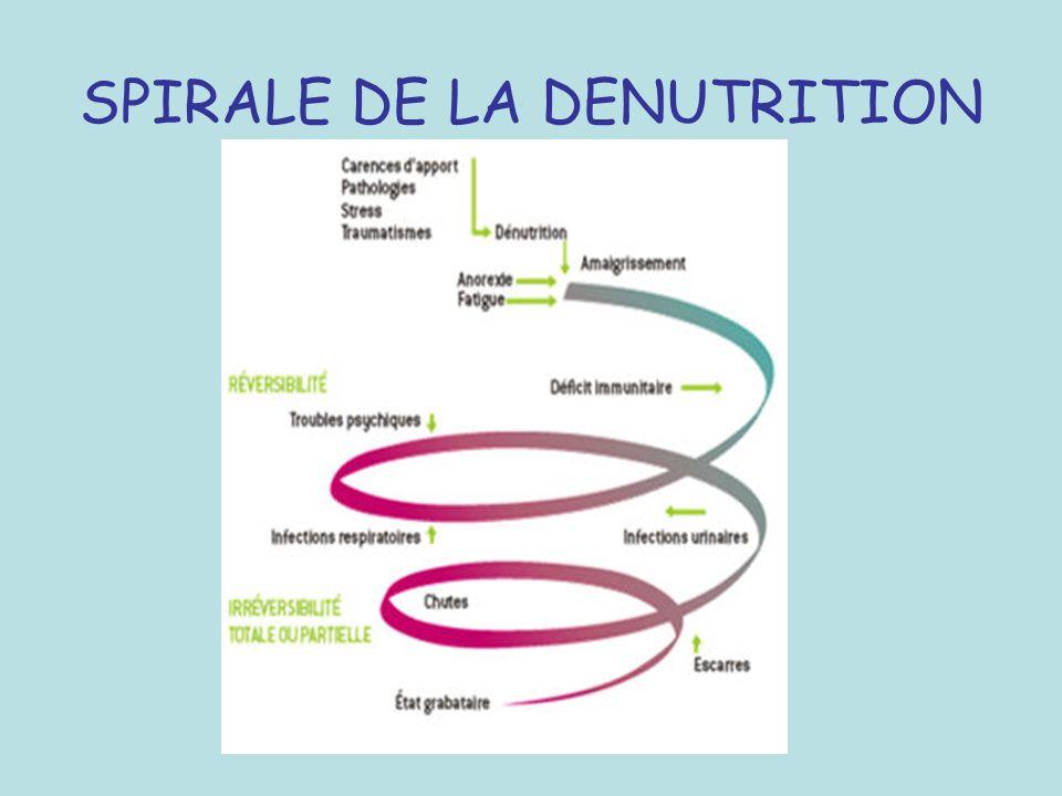 SPIRALE DE LA DENUTRITION