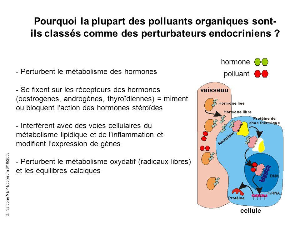 Pourquoi la plupart des polluants organiques sont-ils classés comme des perturbateurs endocriniens