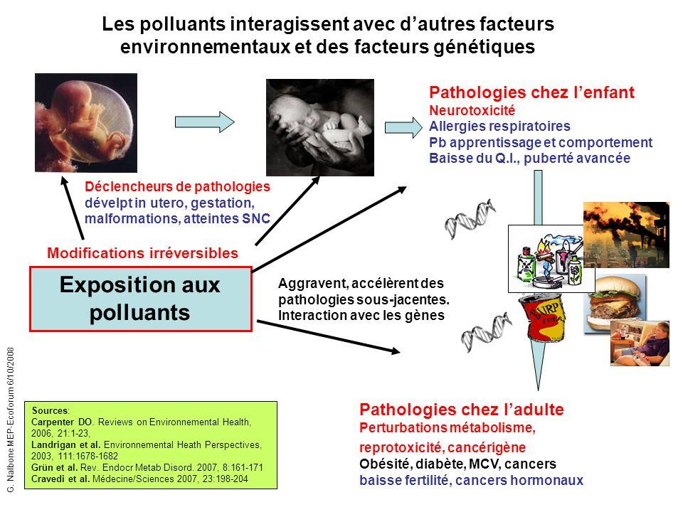 Exposition aux polluants