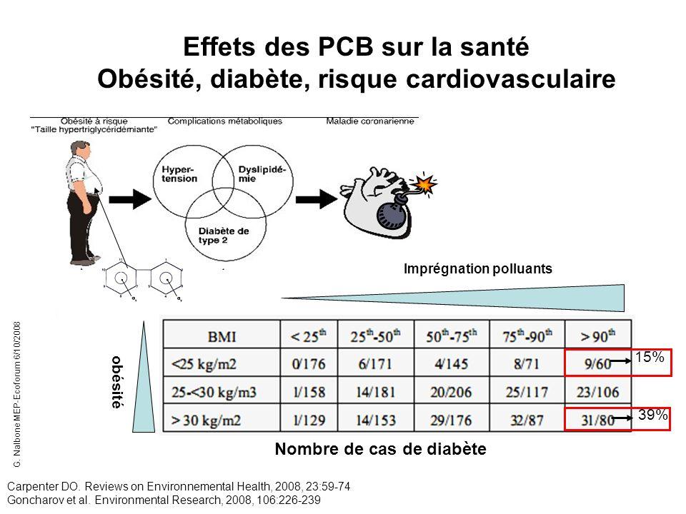 Effets des PCB sur la santé Obésité, diabète, risque cardiovasculaire