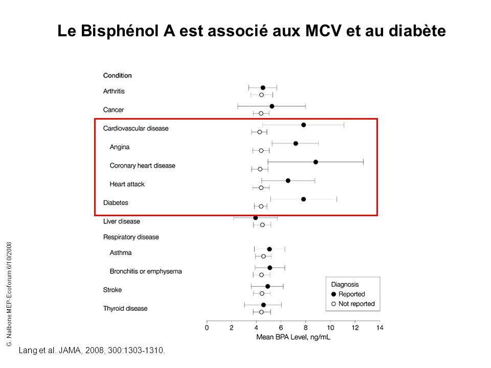 Le Bisphénol A est associé aux MCV et au diabète