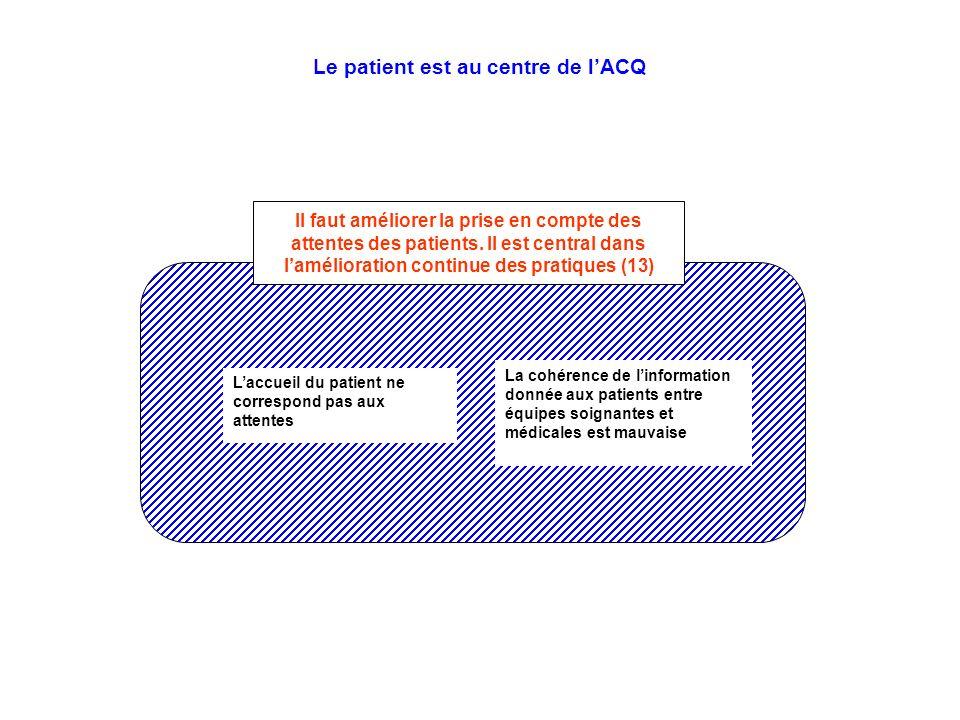 Le patient est au centre de l'ACQ