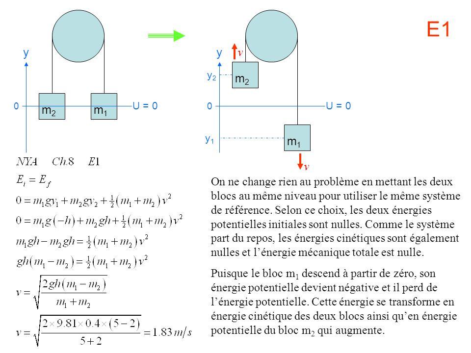 m2 m1. y. U = 0. m2. m1. y. U = 0. y2. y1. E1.