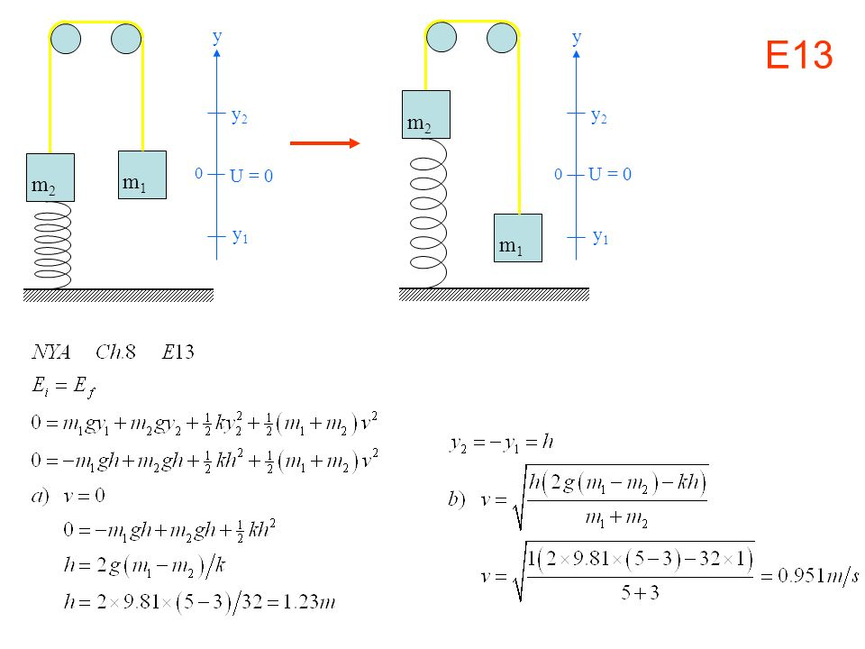 m1 m2 y1 y2 y U = 0 m1 m2 y1 y2 y E13 U = 0