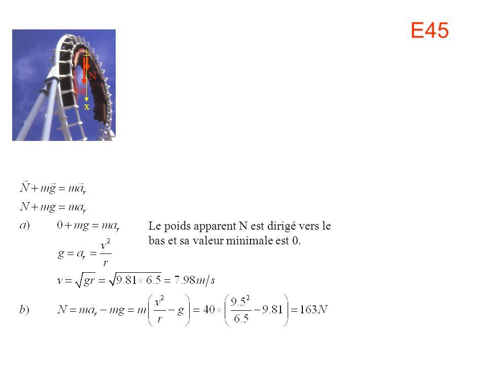 E45 N mg x Le poids apparent N est dirigé vers le bas et sa valeur minimale est 0.