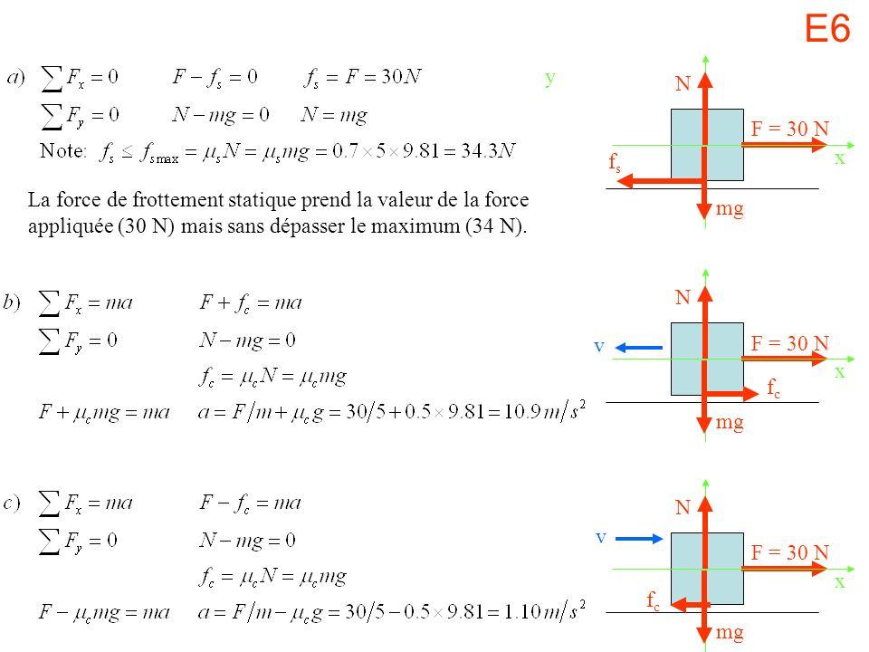 E6 y. N. F = 30 N. fs. x. La force de frottement statique prend la valeur de la force appliquée (30 N) mais sans dépasser le maximum (34 N).