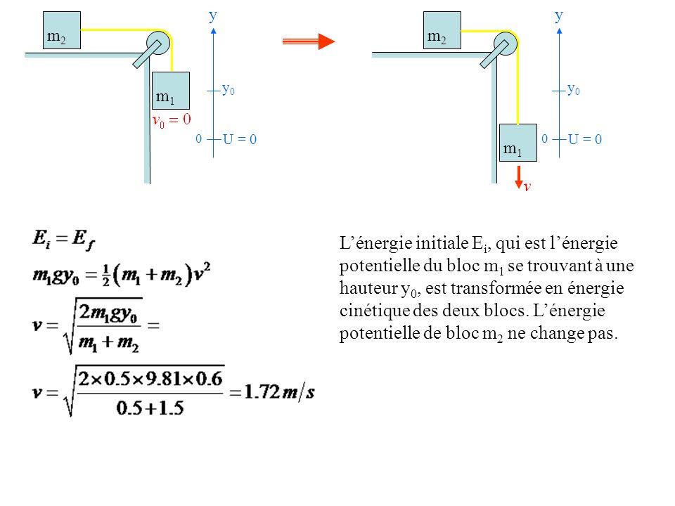 U = 0 y. y0. U = 0. y. y0. m2. m1. m2. m1.