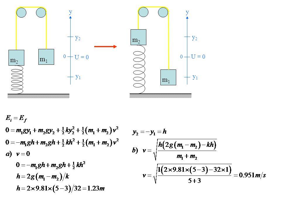 m1 m2 y1 y2 y U = 0 m1 m2 y1 y2 y U = 0