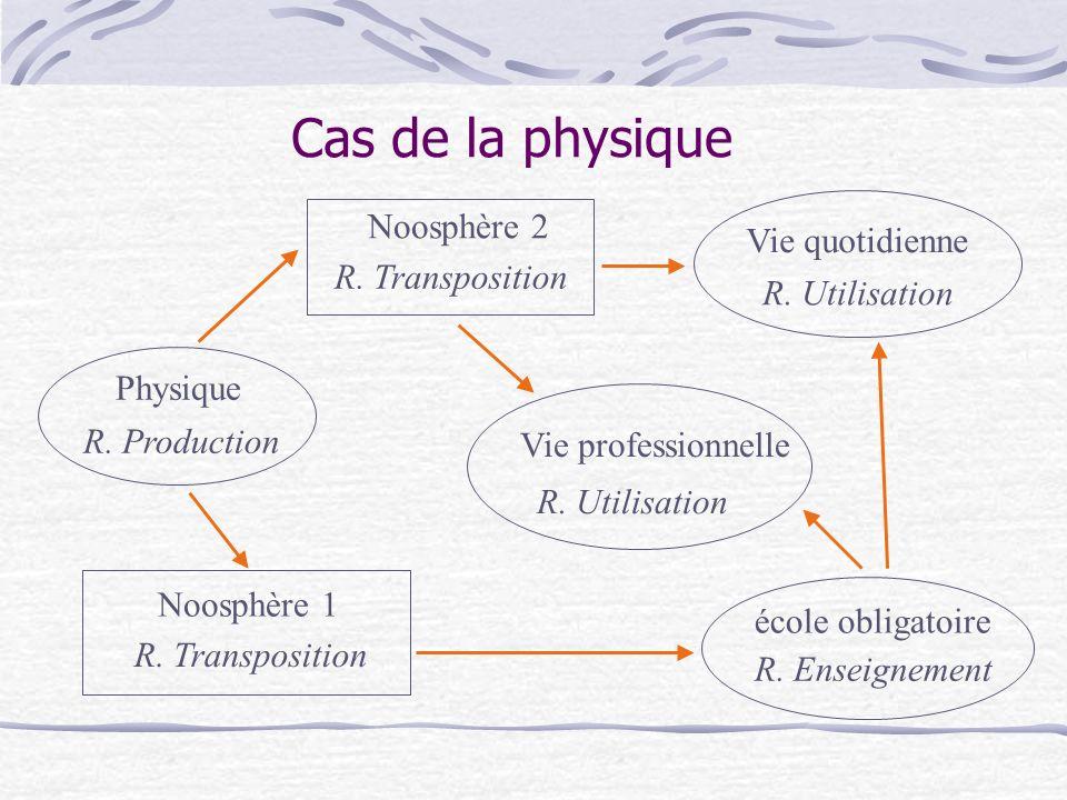 Cas de la physique Noosphère 2 Vie quotidienne R. Transposition